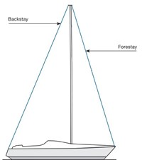 Basic Anatomy of a Mast